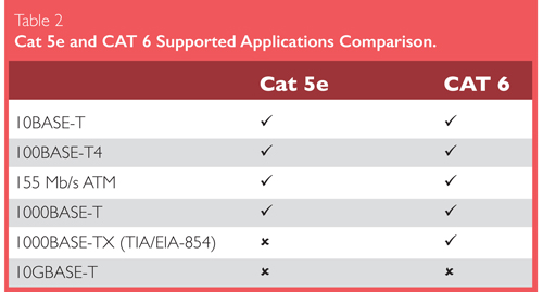 Understanding The Differences Between Cat 5e And Cat 6